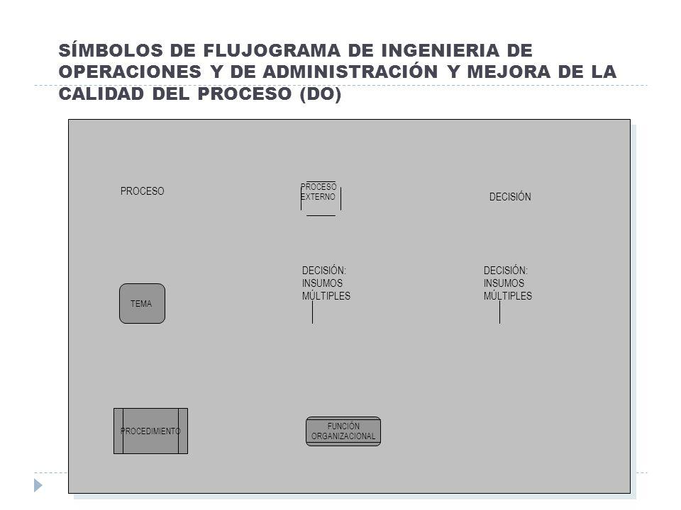SÍMBOLOS DE FLUJOGRAMA DE INGENIERIA DE OPERACIONES Y DE ADMINISTRACIÓN Y MEJORA DE LA CALIDAD DEL PROCESO (DO) PROCESO PROCESO EXTERNO DECISIÓN: INSU