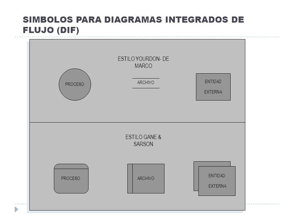 SIMBOLOS PARA DIAGRAMAS INTEGRADOS DE FLUJO (DIF) ESTILO YOURDON- DE MARCO ESTILO GANE & SARSON PROCESO ARCHIVO ENTIDAD EXTERNA PROCESOARCHIVO ENTIDAD