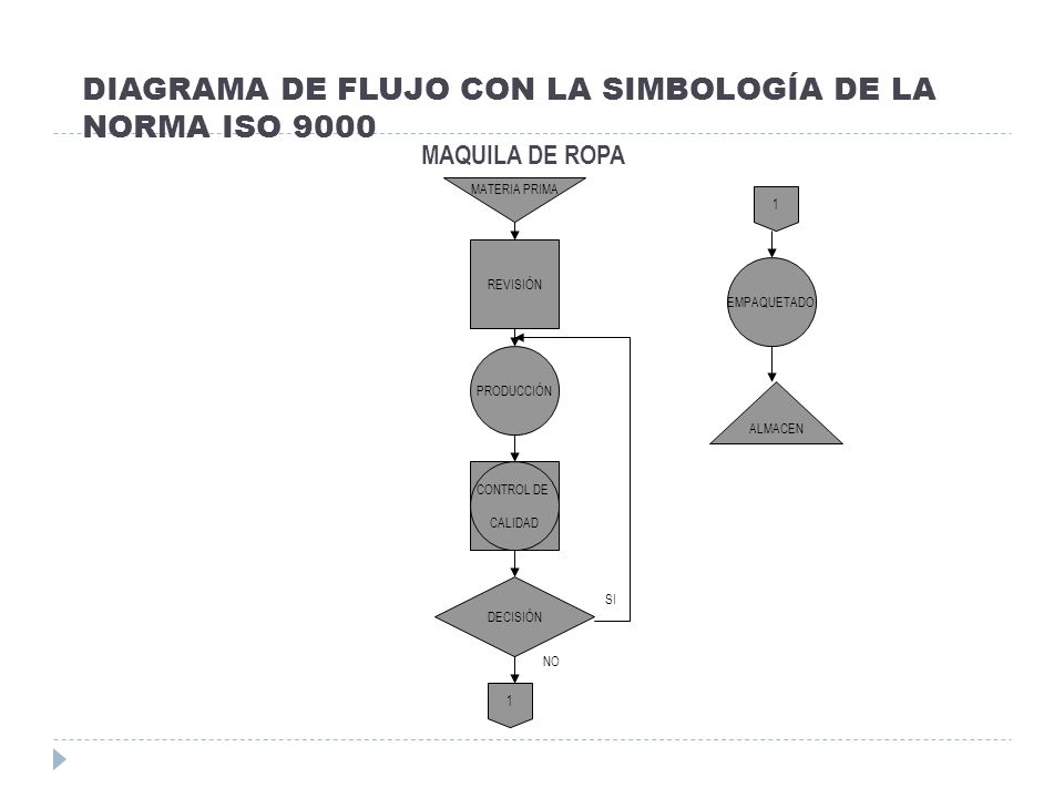 DIAGRAMA DE FLUJO CON LA SIMBOLOGÍA DE LA NORMA ISO 9000 MAQUILA DE ROPA MATERIA PRIMA REVISIÓN PRODUCCIÓN DECISIÓN EMPAQUETADO ALMACEN CONTROL DE CAL