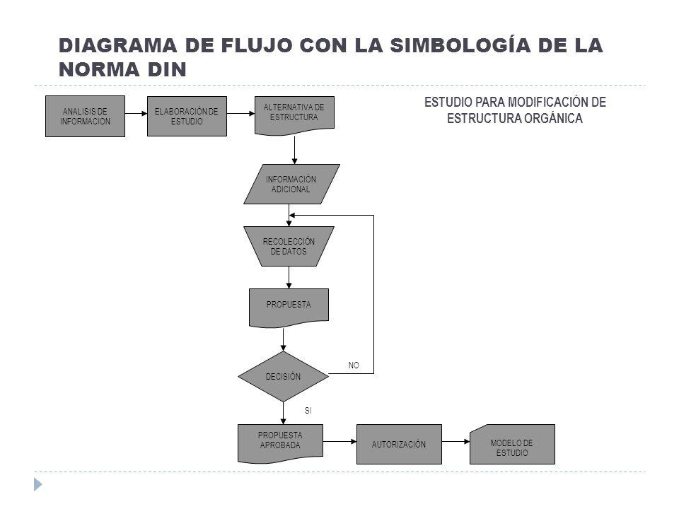 DIAGRAMA DE FLUJO CON LA SIMBOLOGÍA DE LA NORMA DIN ANALISIS DE INFORMACION AUTORIZACIÓN ELABORACIÓN DE ESTUDIO ALTERNATIVA DE ESTRUCTURA INFORMACIÓN