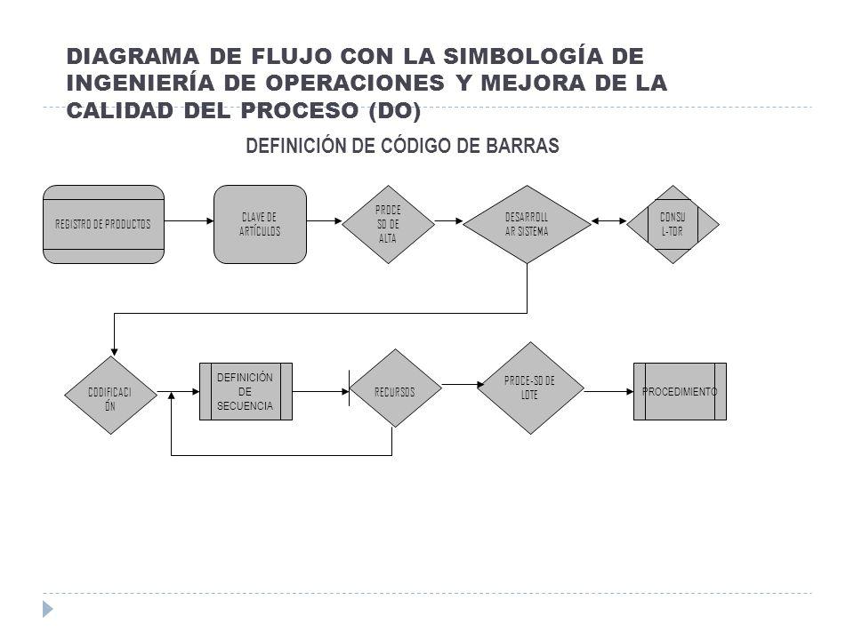 DIAGRAMA DE FLUJO CON LA SIMBOLOGÍA DE INGENIERÍA DE OPERACIONES Y MEJORA DE LA CALIDAD DEL PROCESO (DO) DEFINICIÓN DE CÓDIGO DE BARRAS DEFINICIÓN DE