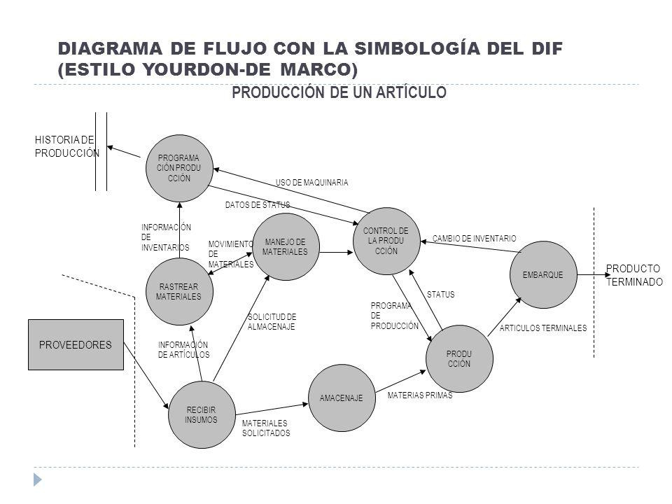 DIAGRAMA DE FLUJO CON LA SIMBOLOGÍA DEL DIF (ESTILO YOURDON-DE MARCO) PRODUCCIÓN DE UN ARTÍCULO PRODUCTO TERMINADO PROGRAMA CIÓN PRODU CCIÓN RASTREAR
