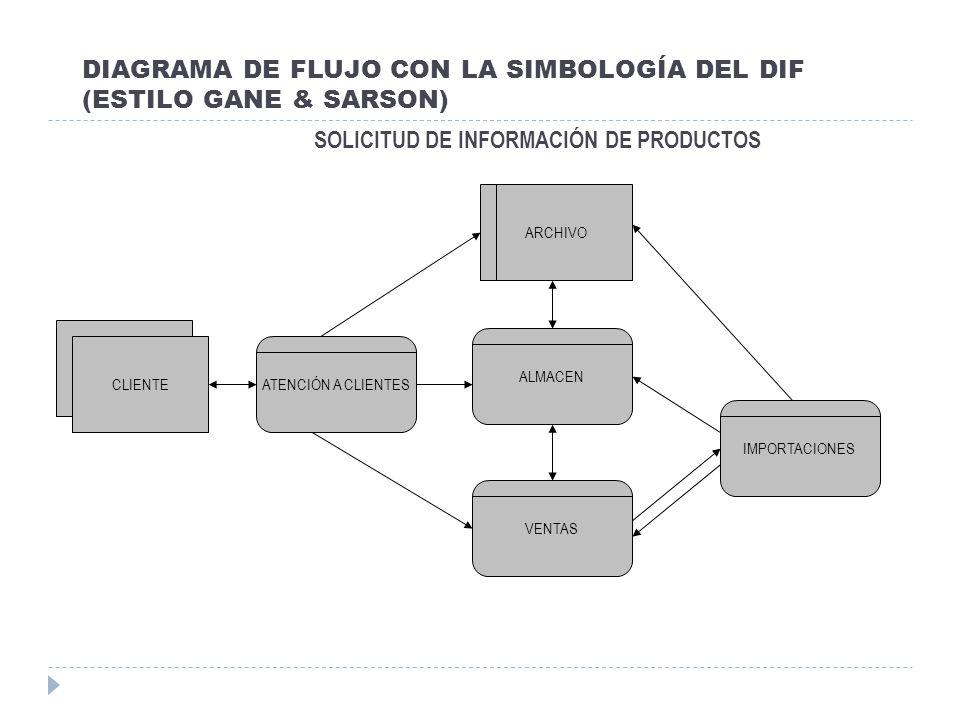 DIAGRAMA DE FLUJO CON LA SIMBOLOGÍA DEL DIF (ESTILO GANE & SARSON) SOLICITUD DE INFORMACIÓN DE PRODUCTOS ATENCIÓN A CLIENTES VENTAS IMPORTACIONES ALMA