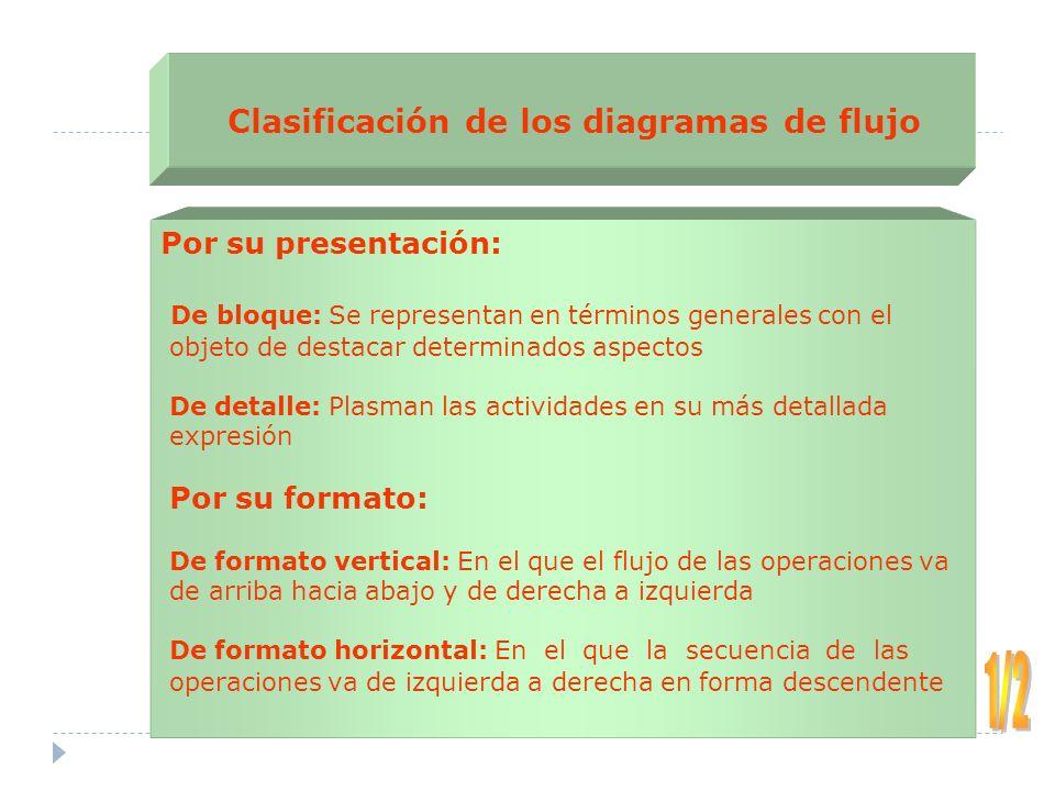 Por su presentación: De bloque: Se representan en términos generales con el objeto de destacar determinados aspectos De detalle: Plasman las actividad