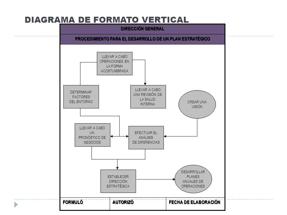 DIAGRAMA DE FORMATO VERTICAL FECHA DE ELABORACIÓN AUTORIZÓFORMULÓ PROCEDIMIENTO PARA EL DESARROLLO DE UN PLAN ESTRATÉGICO DIRECCIÓN GENERAL LLEVAR A C