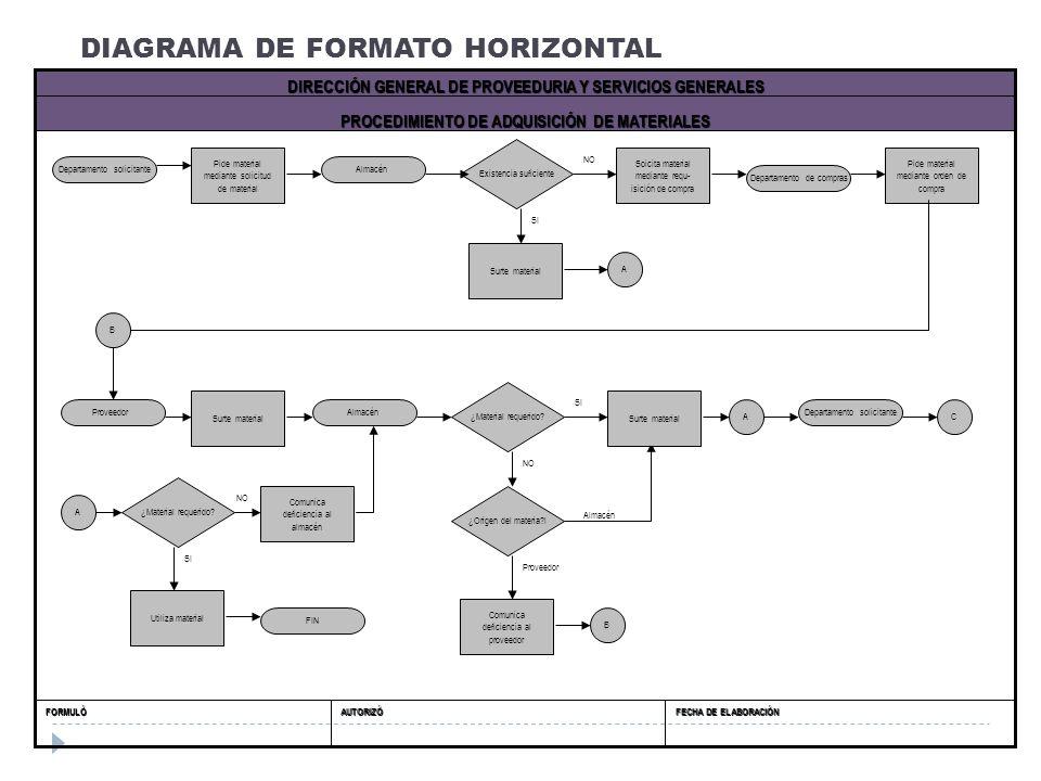 DIAGRAMA DE FORMATO HORIZONTAL FECHA DE ELABORACIÓN AUTORIZÓFORMULÓ PROCEDIMIENTO DE ADQUISICIÓN DE MATERIALES DIRECCIÓN GENERAL DE PROVEEDURIA Y SERV