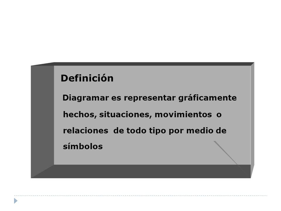 Símbolos usados en los diagramas de flujo American Society of Mechanical Enginners (ASME) American National Standard Institute (ANSI) International Organization for Standarization (ISO) Deutches Institut fur Normung e.V (DIN) Símbolos del flujograma de ingeniería de operaciones y de administración y mejora de la calidad del proceso (DO) Diagramas integrados de flujo (DIF) en las versiones de Yourdon-De Marco y Gane & Sarson