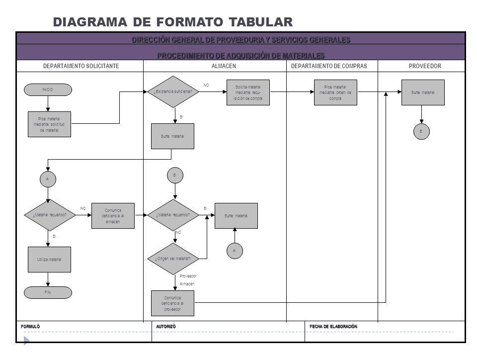 DIAGRAMA DE FORMATO TABULAR FECHA DE ELABORACIÓN AUTORIZÓFORMULÓ PROCEDIMIENTO DE ADQUISICIÓN DE MATERIALES DIRECCIÓN GENERAL DE PROVEEDURIA Y SERVICI