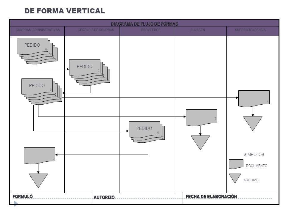 DE FORMA VERTICAL FECHA DE ELABORACIÓN AUTORIZÓ FORMULÓ DIAGRAMA DE FLUJO DE FORMAS COMPRAS ADMINISTRATIVAS GERENCIA DE COMPRAS PROVEEDOR ALMACEN SUPE