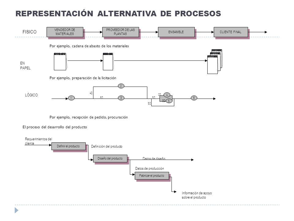 REPRESENTACIÓN ALTERNATIVA DE PROCESOS FISICO VENDEDOR DE MATERIALES CLIENTE FINAL ENSAMBLE PROVEEDOR DE LAS PLANTAS EN PAPEL Por ejemplo, cadena de a