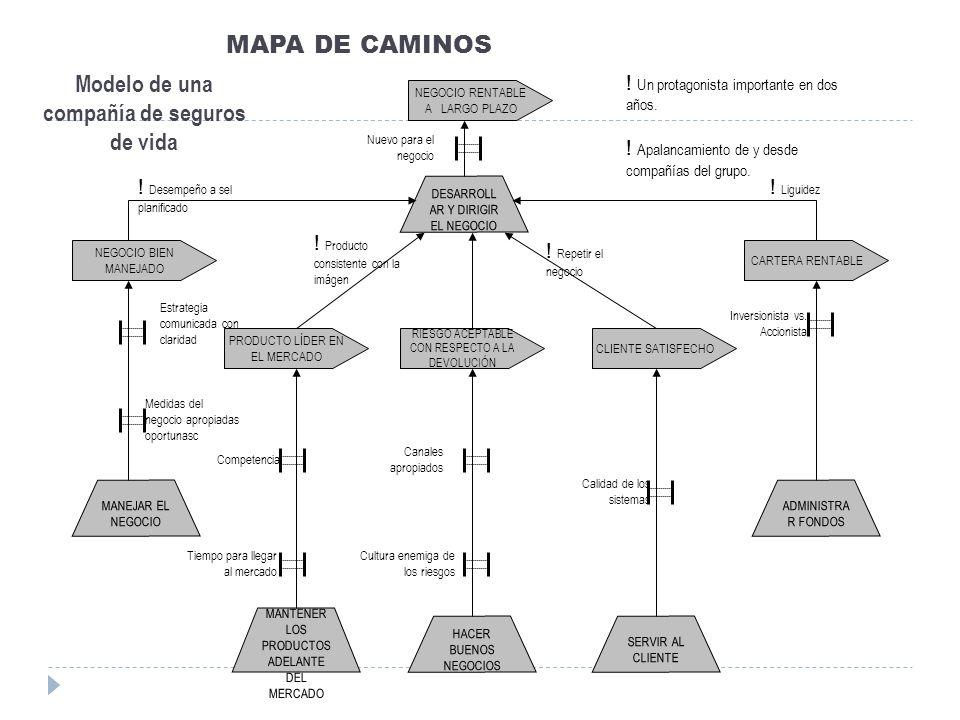 MAPA DE CAMINOS Modelo de una compañía de seguros de vida NEGOCIO RENTABLE A LARGO PLAZO PRODUCTO LÍDER EN EL MERCADO RIESGO ACEPTABLE CON RESPECTO A