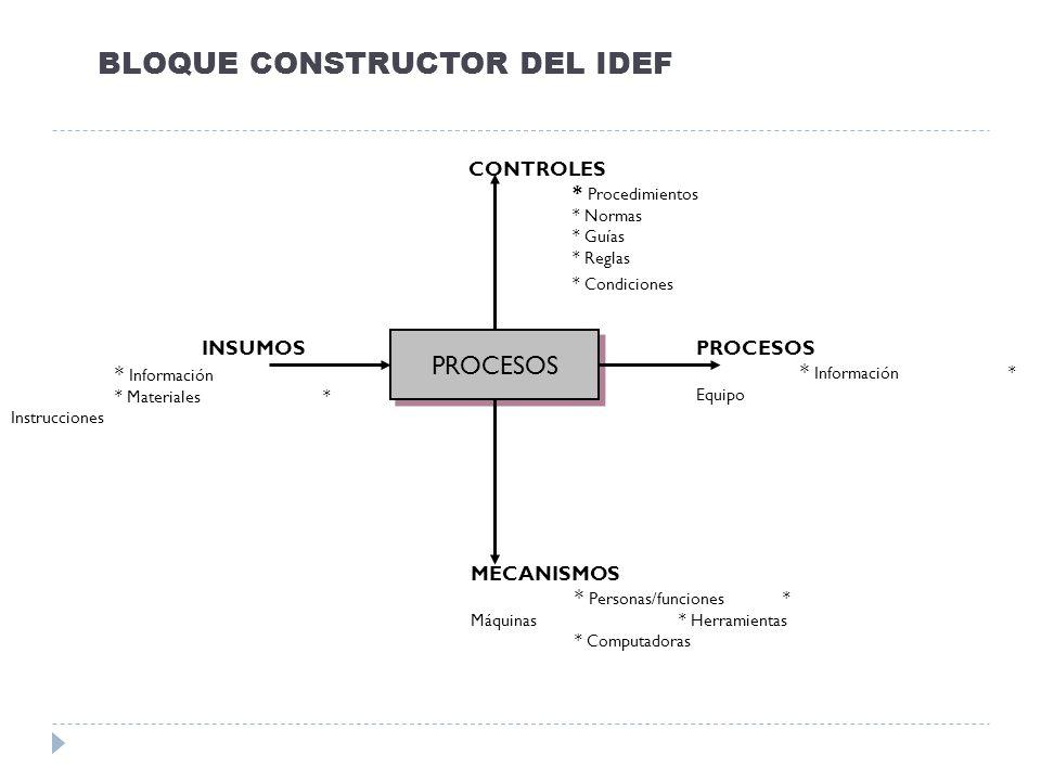 BLOQUE CONSTRUCTOR DEL IDEF * Información * Materiales * Instrucciones PROCESOS * Información * Equipo PROCESOS MECANISMOS * Personas/funciones * Máqu