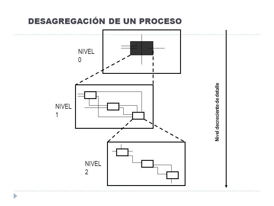 DESAGREGACIÓN DE UN PROCESO NIVEL 2 NIVEL 0 NIVEL 1 Nivel decreciente de detalle