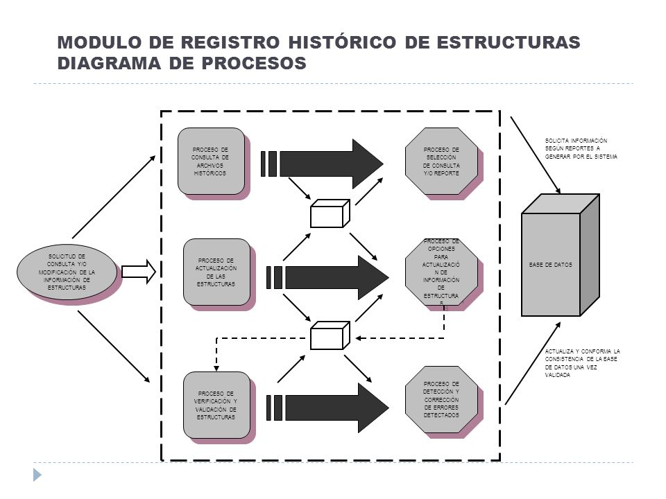 MODULO DE REGISTRO HISTÓRICO DE ESTRUCTURAS DIAGRAMA DE PROCESOS SOLICITUD DE CONSULTA Y/O MODIFICACIÓN DE LA INFORMACIÓN DE ESTRUCTURAS PROCESO DE CO