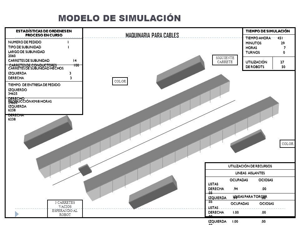 MODELO DE SIMULACIÓN PRODUCCIÓN KM/8 HORAS IZQUIERDA 6238 DERECHA 6238 TIEMPO DE ENTREGA DE PEDIDO IZQUIERDO 34625 DERECHO 34625 CARRETES DE SUBUNIDAD