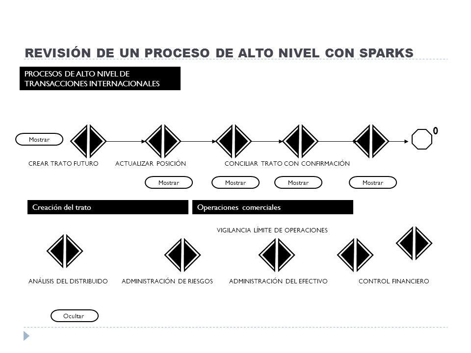 REVISIÓN DE UN PROCESO DE ALTO NIVEL CON SPARKS PROCESOS DE ALTO NIVEL DE TRANSACCIONES INTERNACIONALES ANÁLISIS DEL DISTRIBUIDO ADMINISTRACIÓN DE RIE