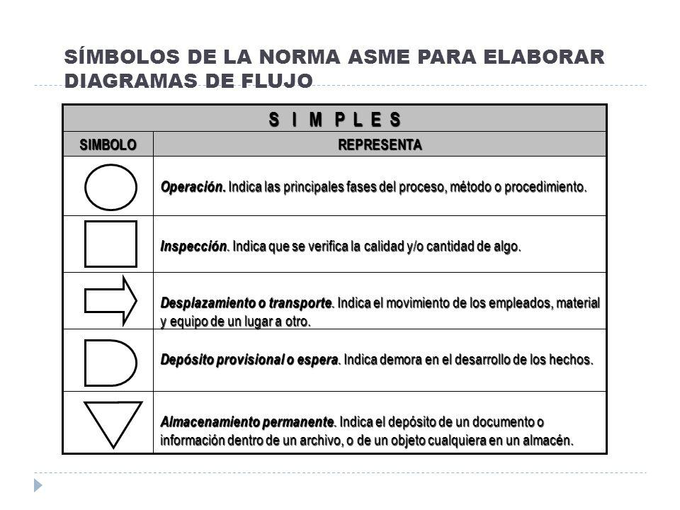 SÍMBOLOS DE LA NORMA ASME PARA ELABORAR DIAGRAMAS DE FLUJO Almacenamiento permanente. Indica el depósito de un documento o información dentro de un ar