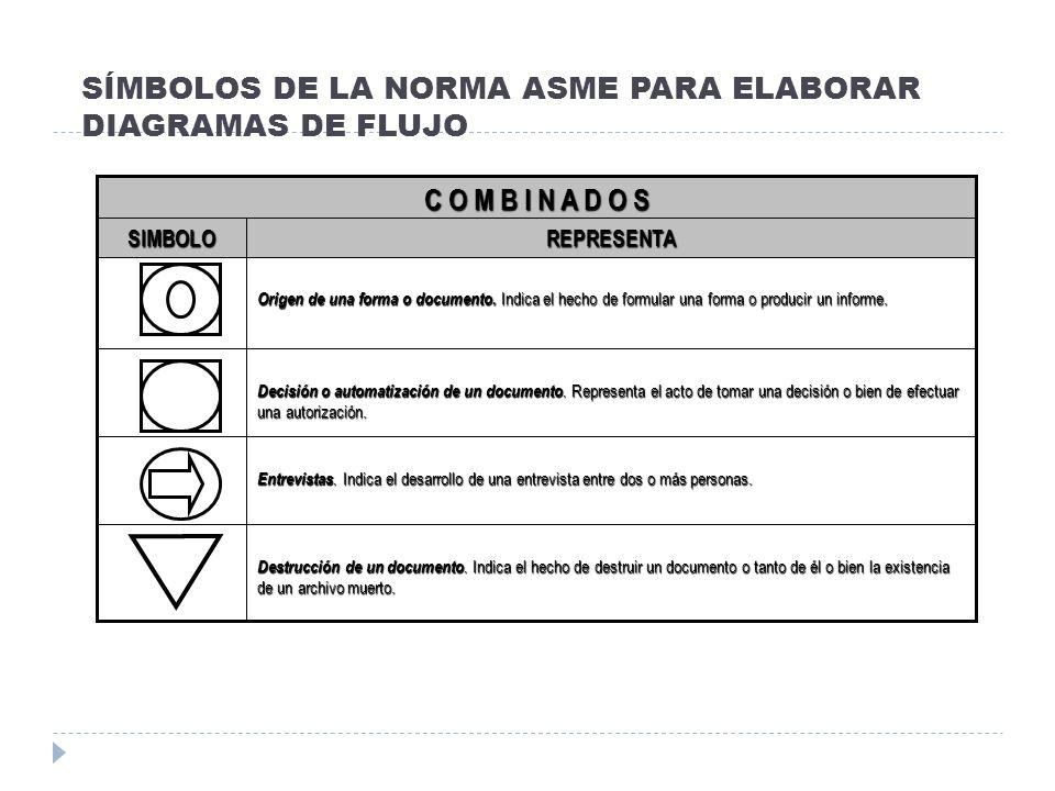 SÍMBOLOS DE LA NORMA ANSI PARA ELABORAR DIAGRAMAS DE FLUJO I (Procesamiento electrónico de datos) Conector de página.