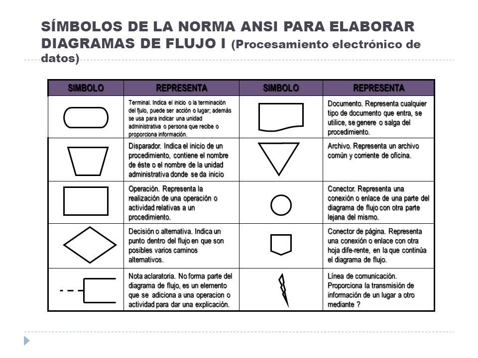 SÍMBOLOS DE LA NORMA ANSI PARA ELABORAR DIAGRAMAS DE FLUJO I (Procesamiento electrónico de datos) Conector de página. Representa una conexión o enlace