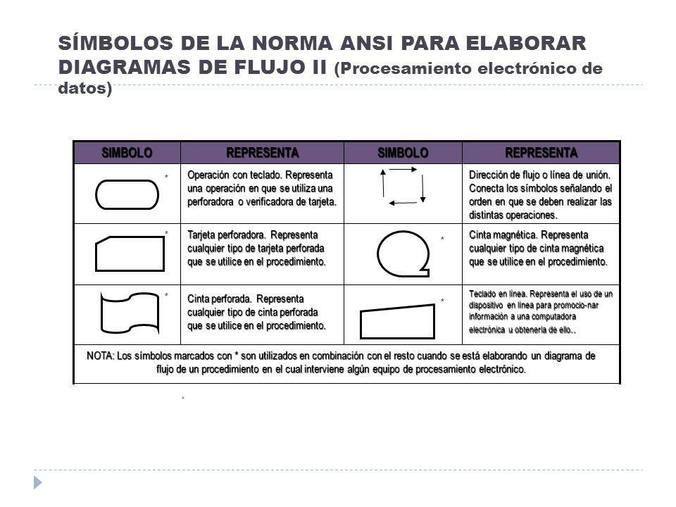SÍMBOLOS DE LA NORMA ANSI PARA ELABORAR DIAGRAMAS DE FLUJO II (Procesamiento electrónico de datos). NOTA: Los símbolos marcados con * son utilizados e