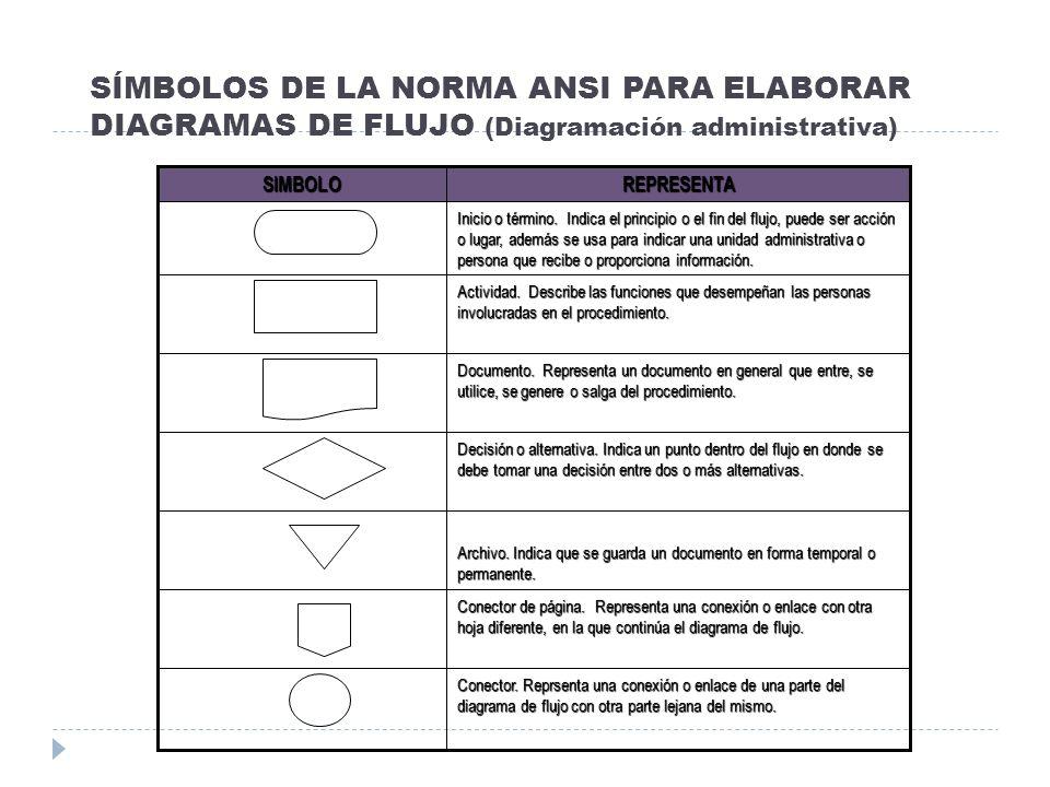 SÍMBOLOS DE LA NORMA ANSI PARA ELABORAR DIAGRAMAS DE FLUJO (Diagramación administrativa) Conector. Reprsenta una conexión o enlace de una parte del di