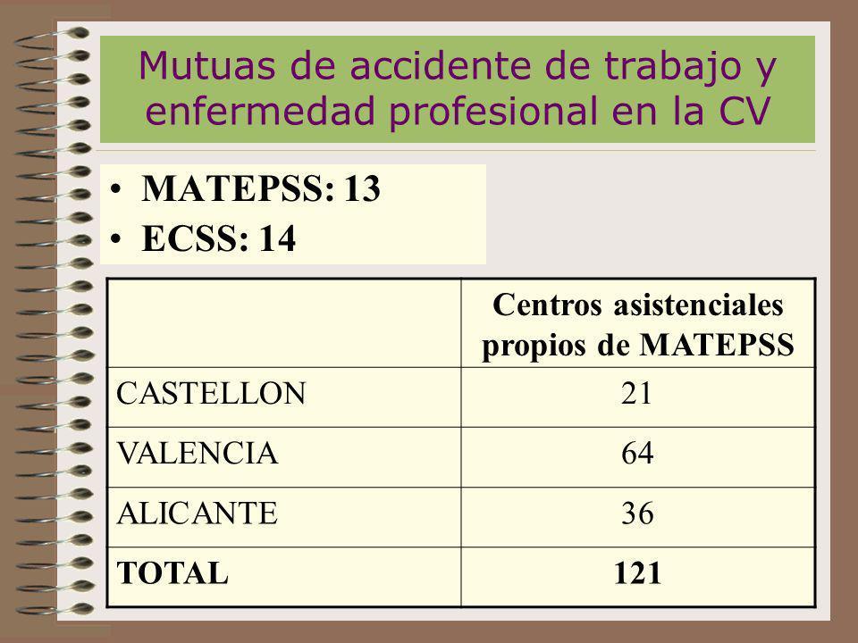 Mutuas de accidente de trabajo y enfermedad profesional en la CV MATEPSS: 13 ECSS: 14 Centros asistenciales propios de MATEPSS CASTELLON21 VALENCIA64