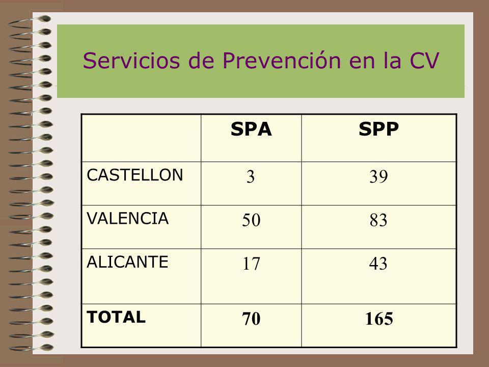 Servicios de Prevención en la CV SPASPP CASTELLON 339 VALENCIA 5083 ALICANTE 1743 TOTAL 70165