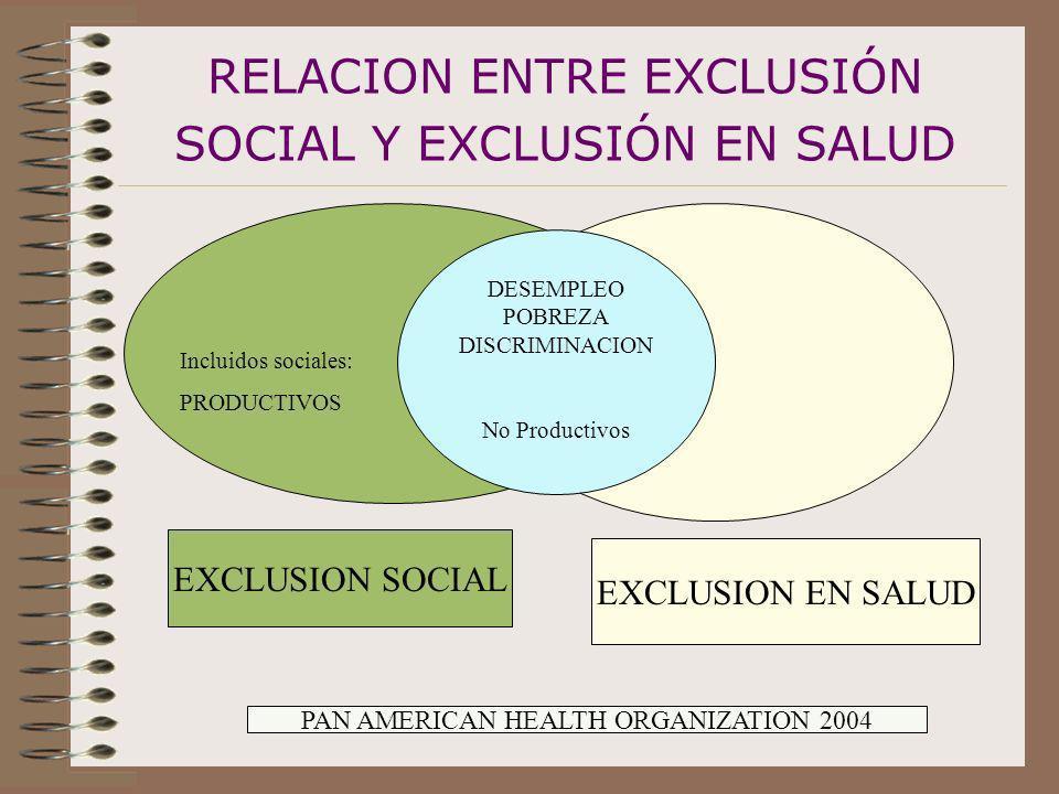 RELACION ENTRE EXCLUSIÓN SOCIAL Y EXCLUSIÓN EN SALUD EXCLUSION SOCIAL EXCLUSION EN SALUD DESEMPLEO POBREZA DISCRIMINACION No Productivos PAN AMERICAN