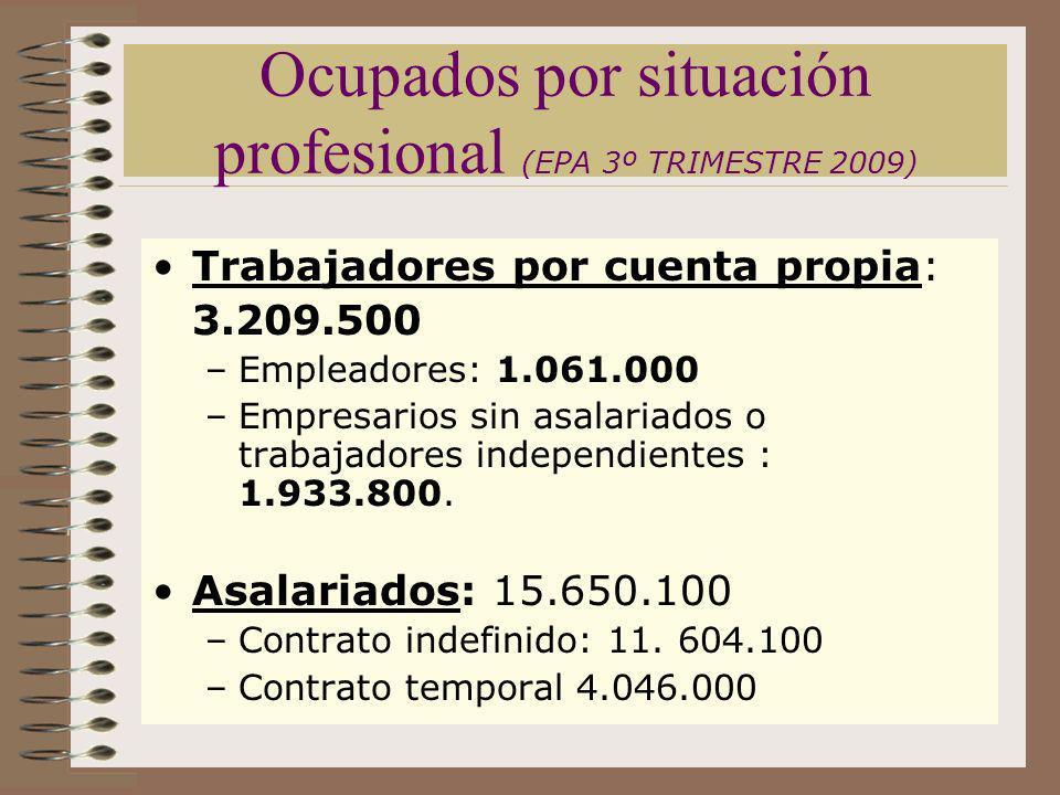 Ocupados por situación profesional (EPA 3º TRIMESTRE 2009) Trabajadores por cuenta propia: 3.209.500 –Empleadores: 1.061.000 –Empresarios sin asalaria