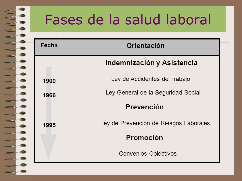 Fases de la salud laboral Fecha Orientación 1900 1966 Indemnización y Asistencia Ley de Accidentes de Trabajo Ley General de la Seguridad Social 1995