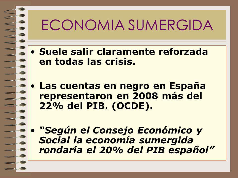 ECONOMIA SUMERGIDA Suele salir claramente reforzada en todas las crisis. Las cuentas en negro en España representaron en 2008 más del 22% del PIB. (OC