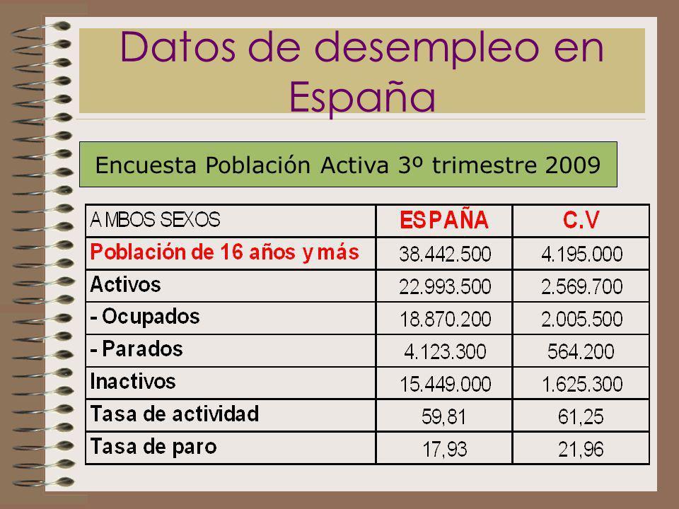 Datos de desempleo en España Encuesta Población Activa 3º trimestre 2009