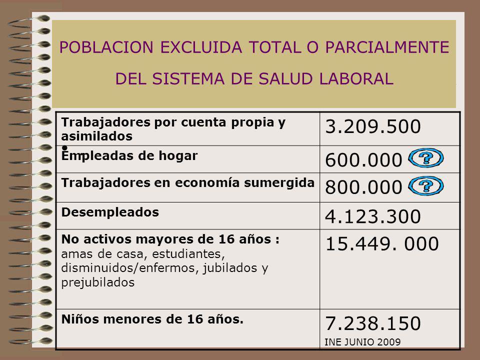 POBLACION EXCLUIDA TOTAL O PARCIALMENTE DEL SISTEMA DE SALUD LABORAL. Trabajadores por cuenta propia y asimilados 3.209.500 Empleadas de hogar 600.000
