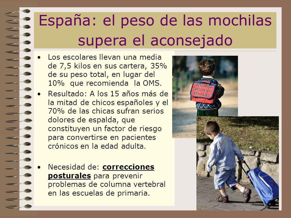 España: el peso de las mochilas supera el aconsejado Los escolares llevan una media de 7,5 kilos en sus cartera, 35% de su peso total, en lugar del 10