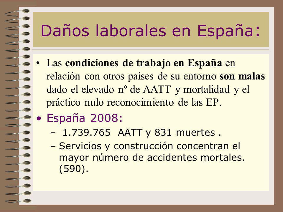 Daños laborales en España : Las condiciones de trabajo en España en relación con otros países de su entorno son malas dado el elevado nº de AATT y mor