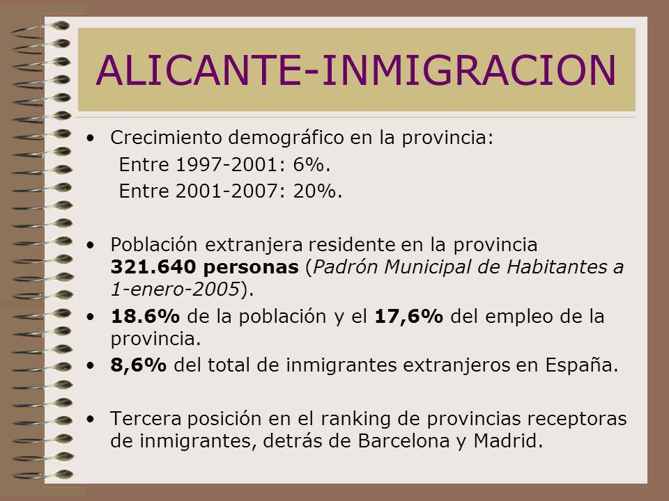 ALICANTE-INMIGRACION Crecimiento demográfico en la provincia: Entre 1997-2001: 6%. Entre 2001-2007: 20%. Población extranjera residente en la provinci