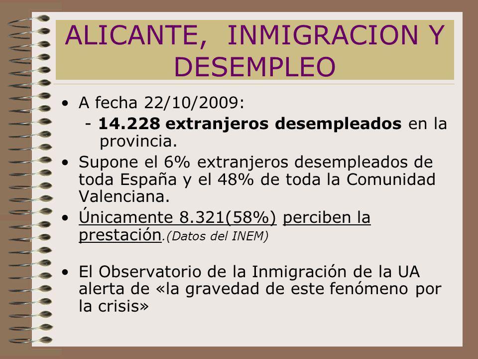 ALICANTE, INMIGRACION Y DESEMPLEO A fecha 22/10/2009: - 14.228 extranjeros desempleados en la provincia. Supone el 6% extranjeros desempleados de toda