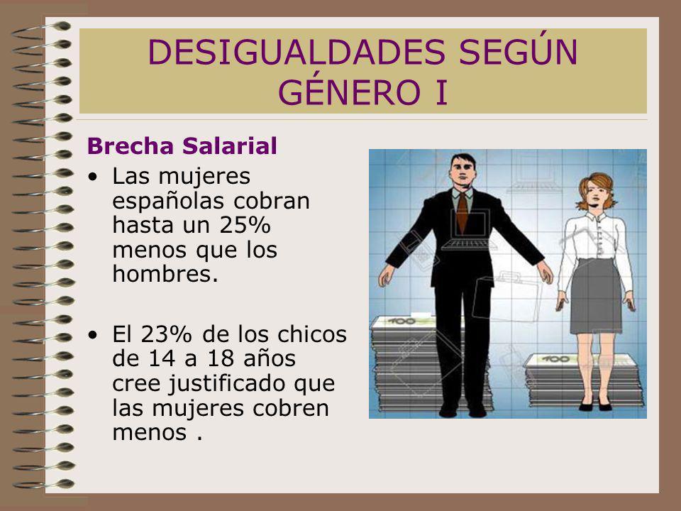 DESIGUALDADES SEGÚN GÉNERO I Brecha Salarial Las mujeres españolas cobran hasta un 25% menos que los hombres. El 23% de los chicos de 14 a 18 años cre