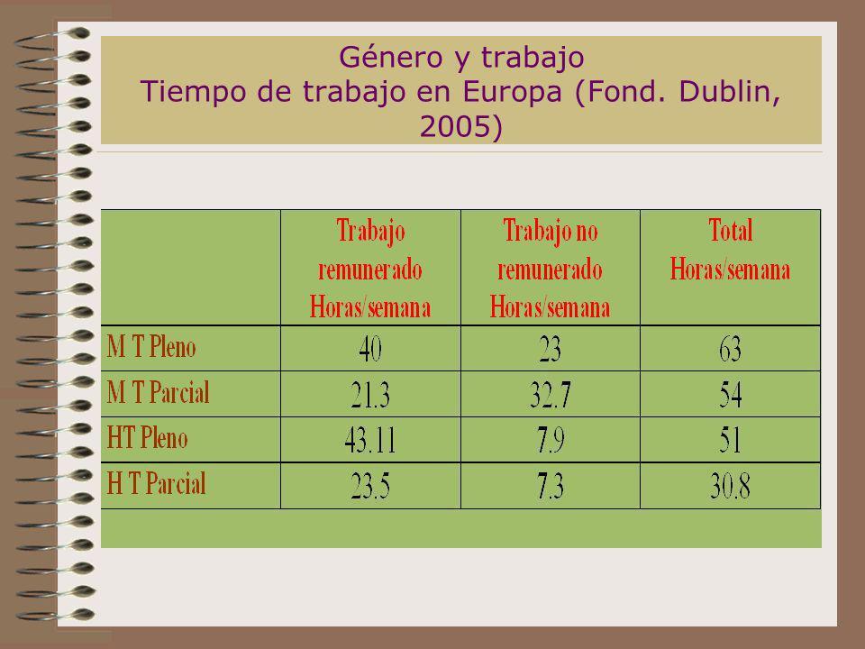 Género y trabajo Tiempo de trabajo en Europa (Fond. Dublin, 2005)