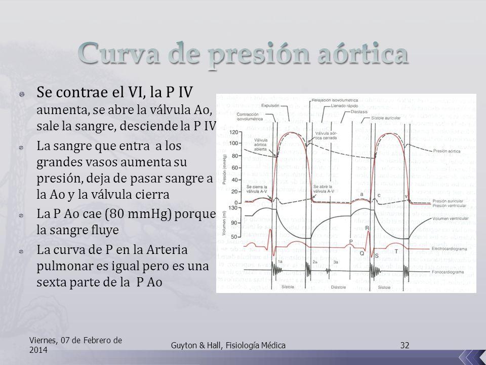 Se contrae el VI, la P IV aumenta, se abre la válvula Ao, sale la sangre, desciende la P IV La sangre que entra a los grandes vasos aumenta su presión, deja de pasar sangre a la Ao y la válvula cierra La P Ao cae (80 mmHg) porque la sangre fluye La curva de P en la Arteria pulmonar es igual pero es una sexta parte de la P Ao Viernes, 07 de Febrero de 2014 32Guyton & Hall, Fisiología Médica