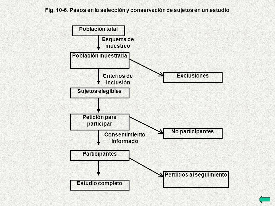 Población total Población muestrada Sujetos elegibles Petición para participar Participantes Estudio completo Fig.