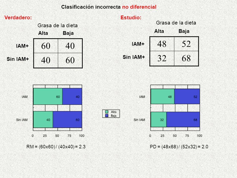 RM = (60x60) / (40x40) = 2.3 Clasificación incorrecta no diferencial PD = (48x68) / (52x32) = 2.0 AltaBaja IAM+ Sin IAM+ Verdadero: Grasa de la dieta Estudio: AltaBaja IAM+ Sin IAM+ Grasa de la dieta 4852 3268 6040 60