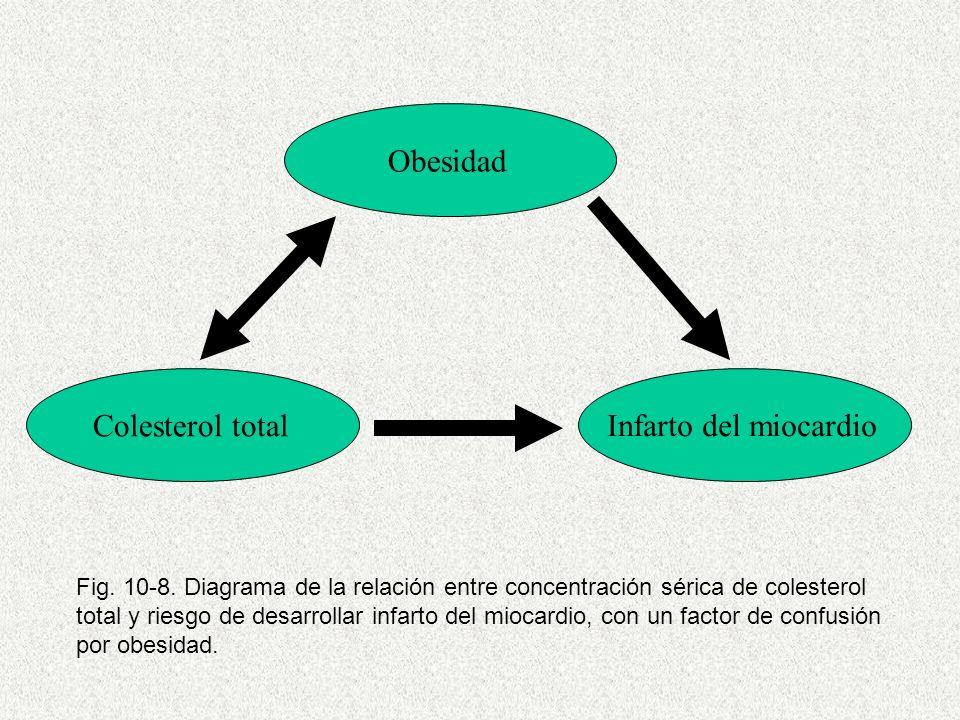 ObesidadInfarto del miocardioColesterol total Fig.