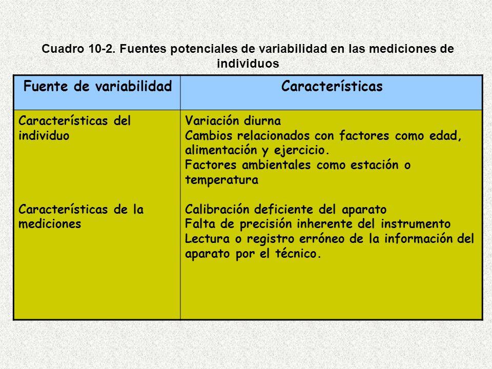 Fuente de variabilidadCaracterísticas Características del individuo Características de la mediciones Variación diurna Cambios relacionados con factores como edad, alimentación y ejercicio.