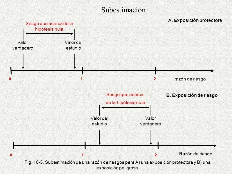 A. Exposición protectora Valor del estudio Valor verdadero Sesgo que acerca de la hipótesis nula B.