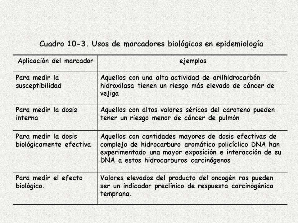 Cuadro 10-3.