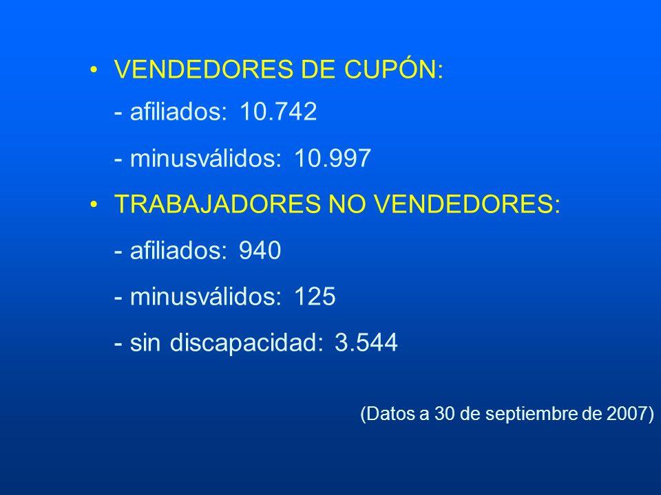 VENDEDORES DE CUPÓN: - afiliados: 10.742 - minusválidos: 10.997 TRABAJADORES NO VENDEDORES: - afiliados: 940 - minusválidos: 125 - sin discapacidad: 3