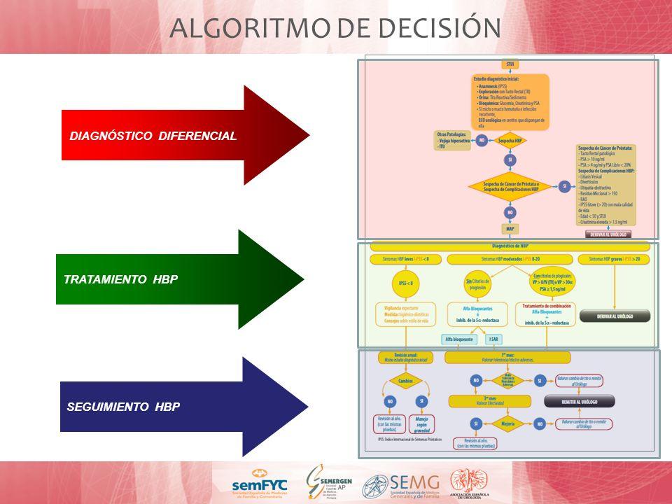 DIAGNÓSTICO DIFERENCIAL TRATAMIENTO HBP ALGORITMO DE DECISIÓN SEGUIMIENTO HBP