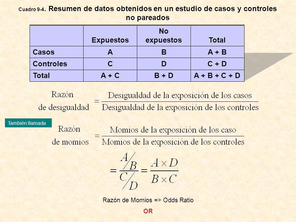 Cuadro 9-4. Resumen de datos obtenidos en un estudio de casos y controles no pareados A + B + C + DB + DA + CTotal C + DDCControles A + BBACasos Total