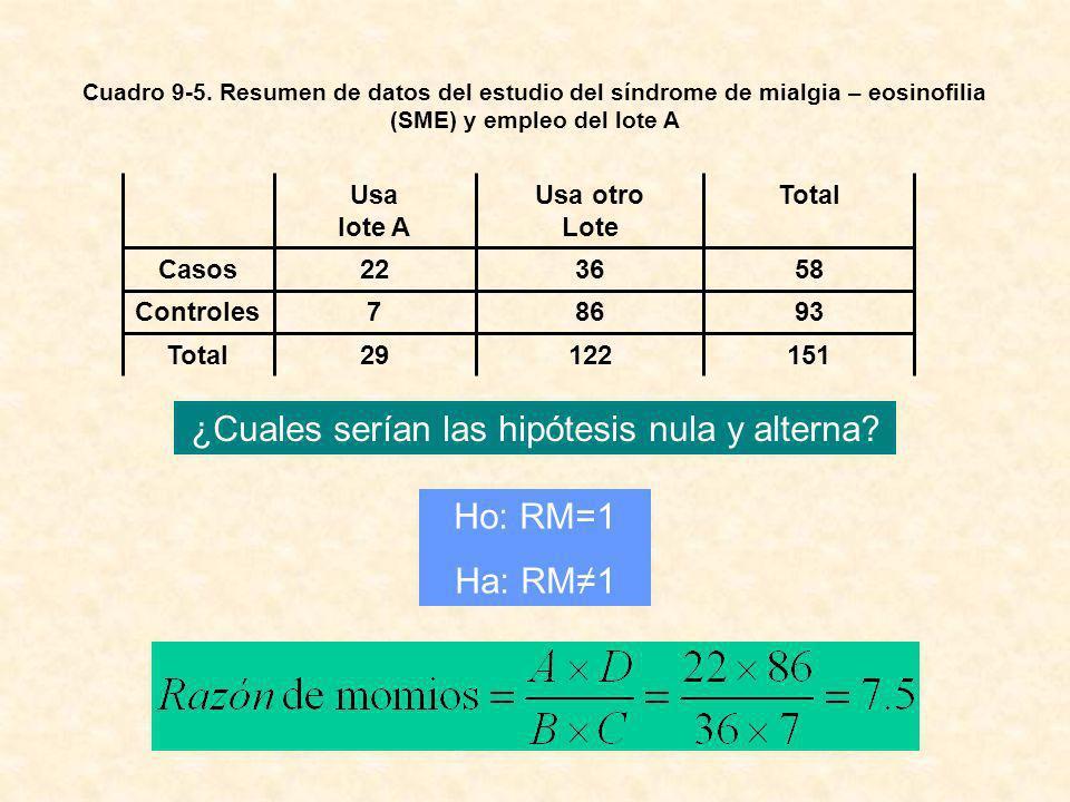 Cuadro 9-5. Resumen de datos del estudio del síndrome de mialgia – eosinofilia (SME) y empleo del lote A 15112229Total 93867Controles 583622Casos Tota